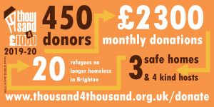 Image showing the following pieces of information about the work of Thousand 4 £1000 in 2019-20, connected by arrows: 450 donors, £2300 monthly donations, 3 safe homes and 4 kind hosts, 20 refugees no longer homeless in Brighton